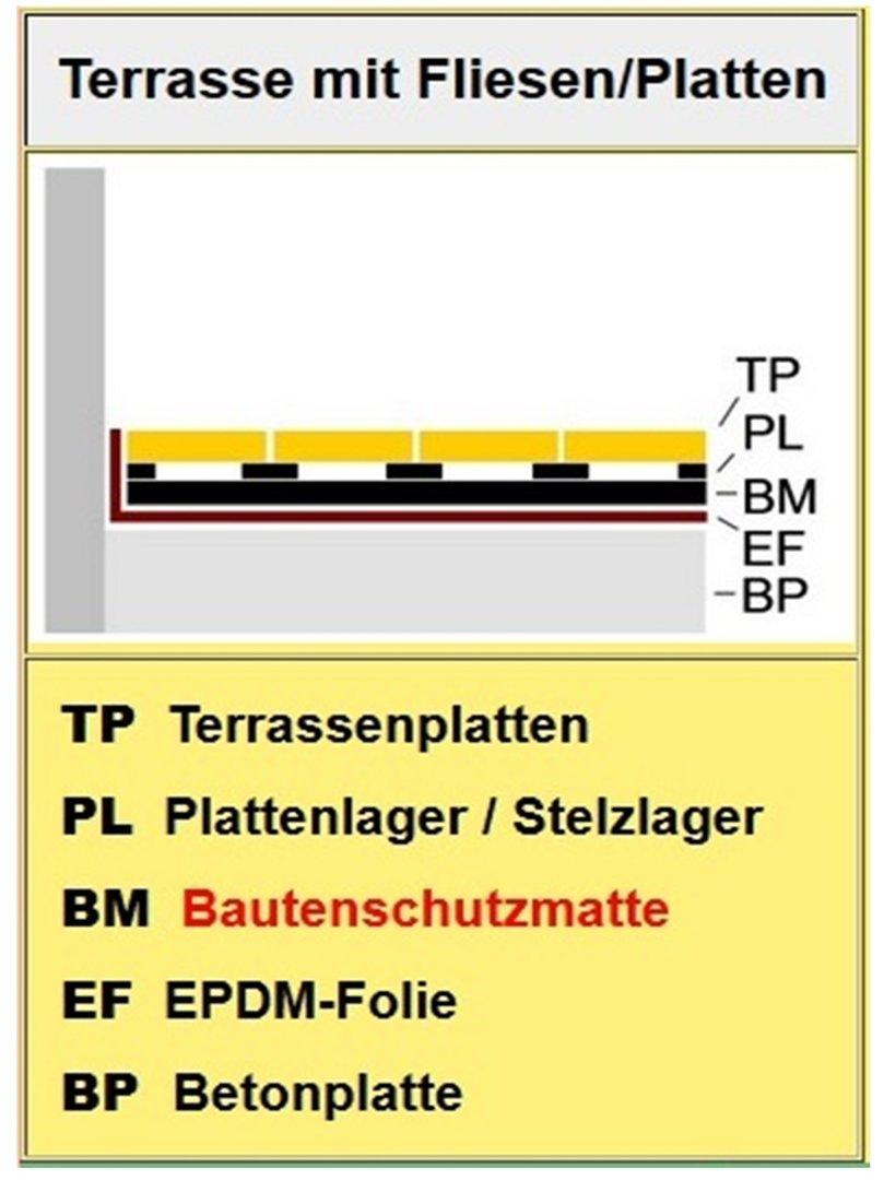 0,2m x 0,2m  Bautenschutz-Platten BPM 100 Stk Pads , 4mm Terrazzoplatten