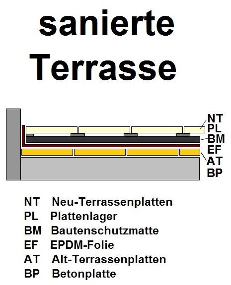 Top terrasse-undicht-sani1 - .. @XU_75
